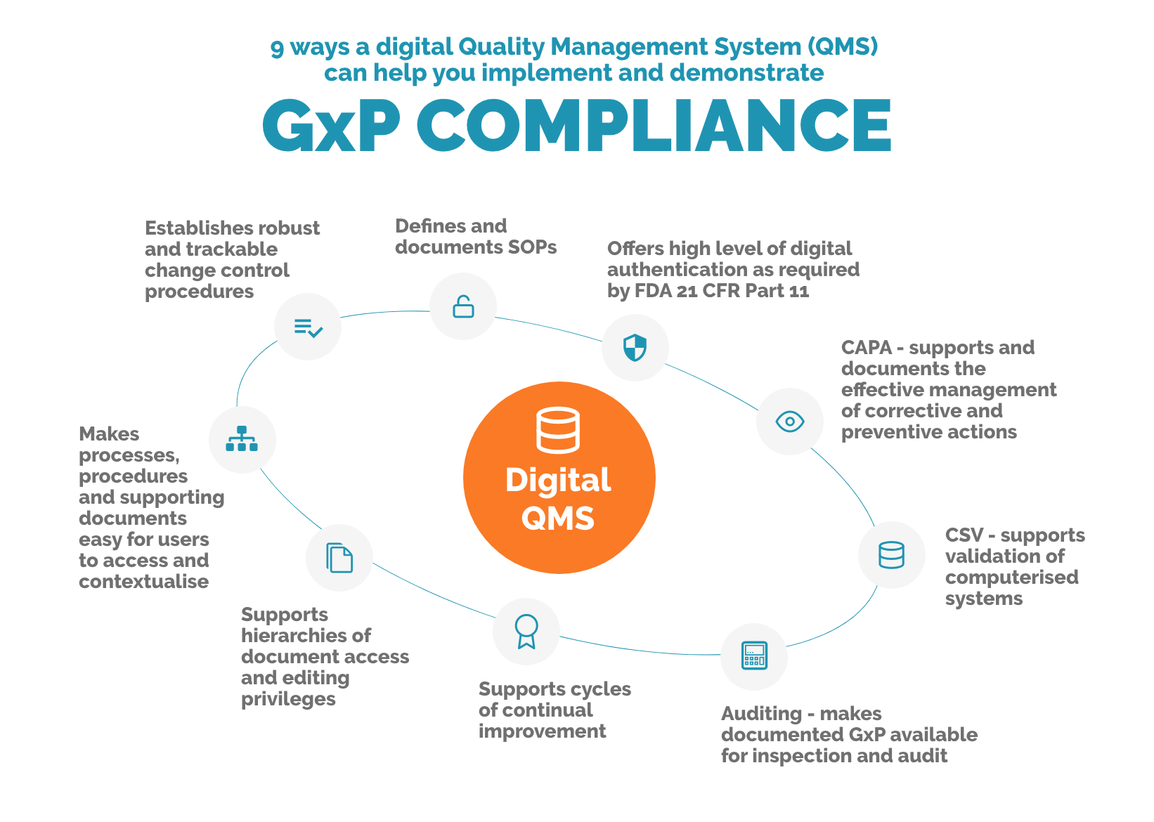 GxP compliance through Digital Quality Management Systems