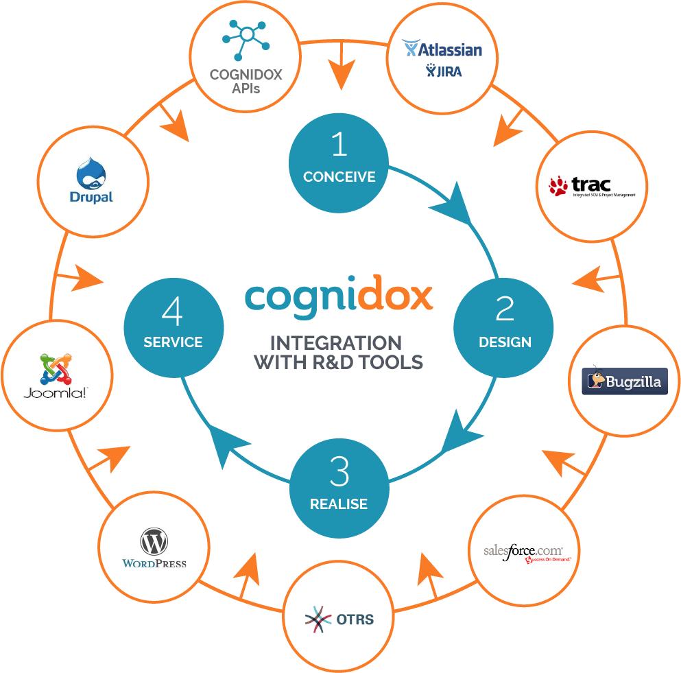 development-tools-integration-graphic