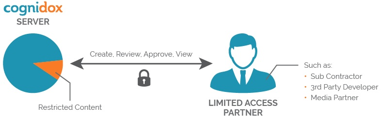 limited-access-partners