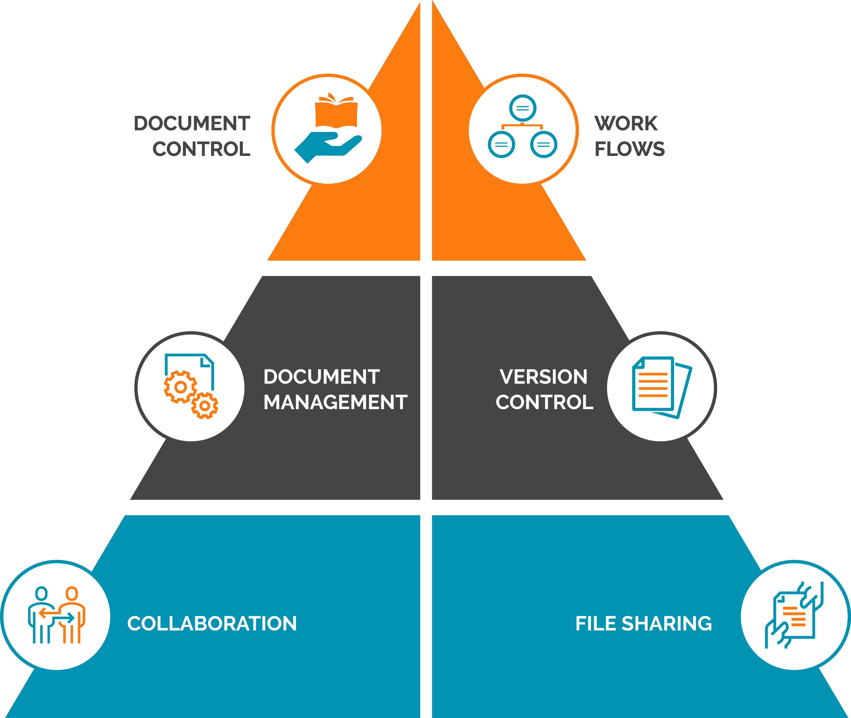 Document control pyramid
