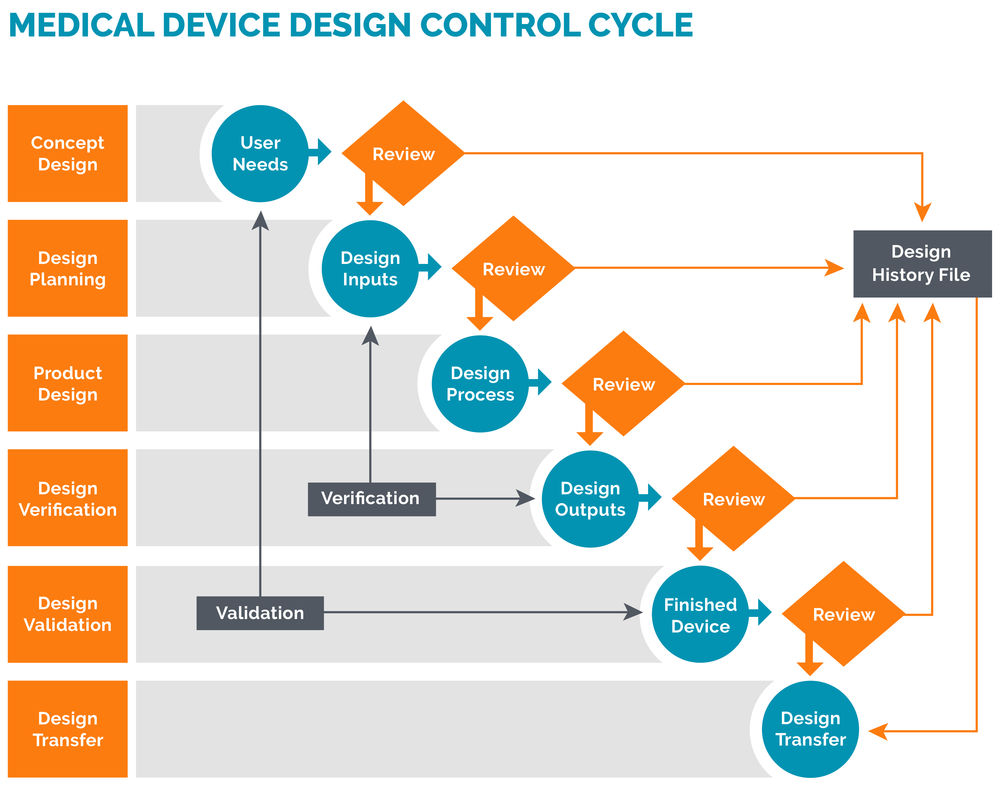 The DHF documents your design control procedures