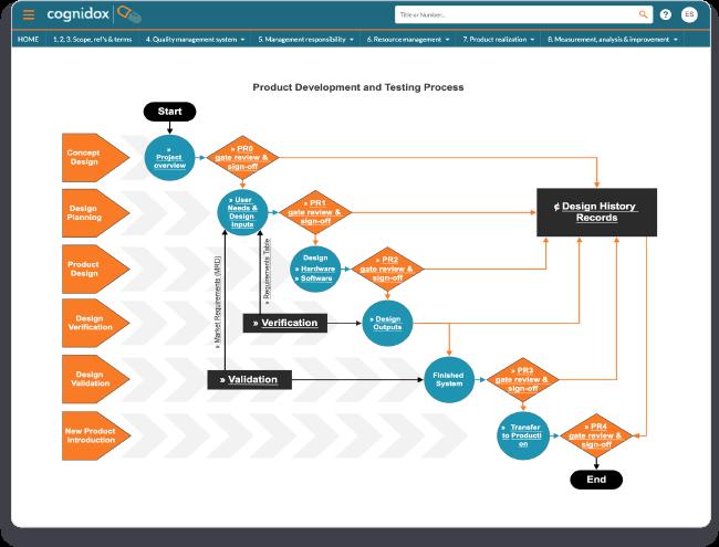 Quality management system product development
