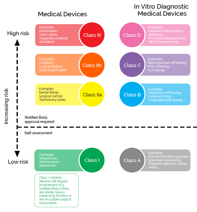 MHRA Classification of Medical Devices