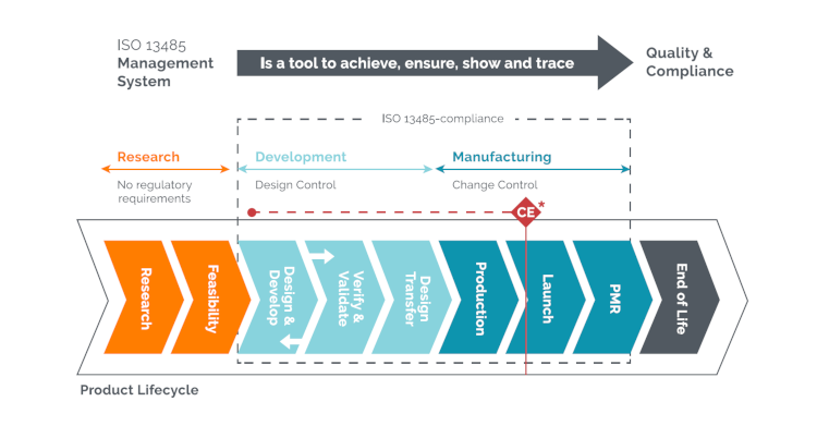Medical Device Product Lifecycle