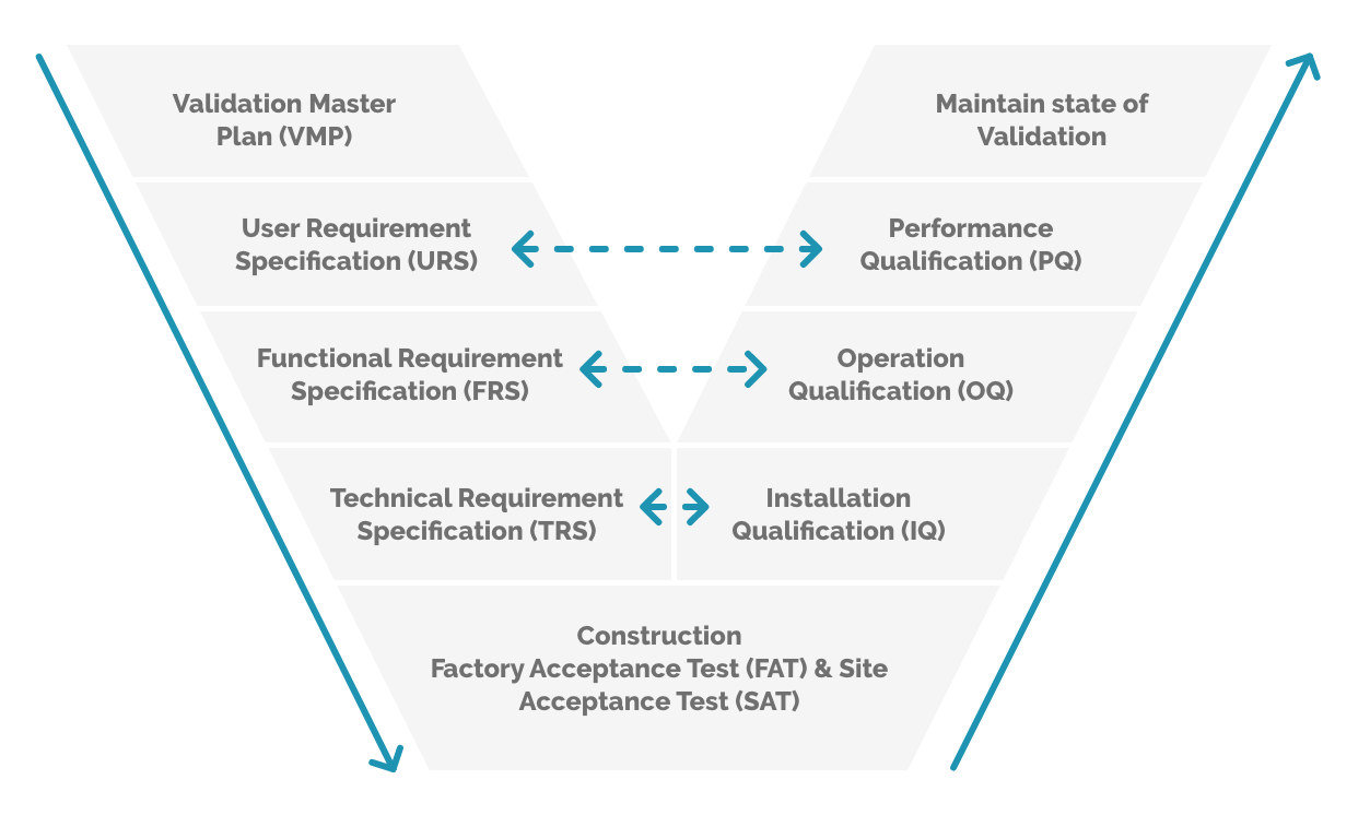 Software validation and GxP